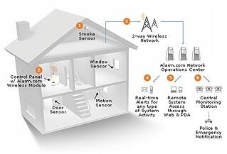 boston home security system wireless technology
